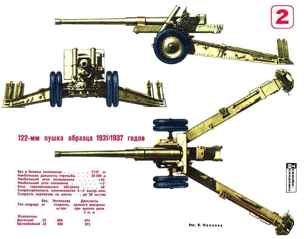 122-мм гаубица обр.1910/30 гг.