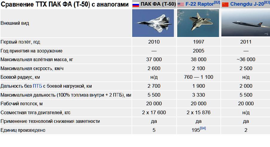 Китайский истребитель пятого поколения J-20: провал или прыжок в будущее?