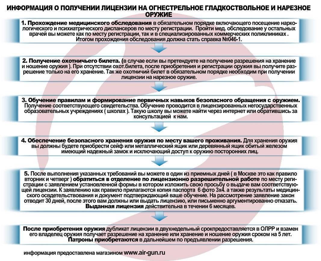 Практические рекомендации, как получить лицензию и разрешение на гладкоствольное оружие в 2020 году