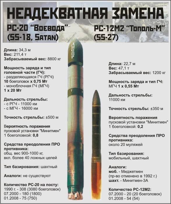Повторяющийся «ярс»: какие ракеты строит россия