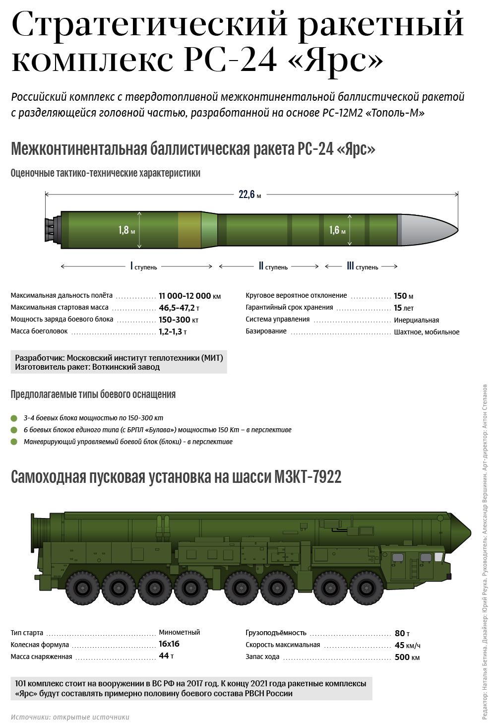 Баллистическая ракета — википедия с видео // wiki 2