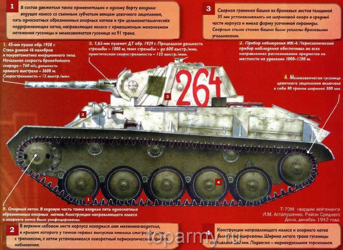 Т-80 - описание, гайд, ттх, секреты легкого танка т-80 из игры wot на интернет-ресурсе wiki.wargaming.net