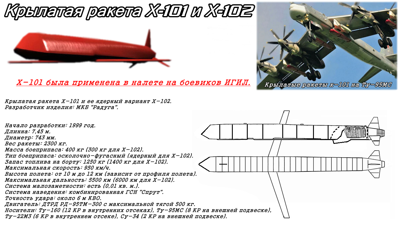 Стратегические крылатые ракеты Х-101 и Х-102: история создания, летно-технические характеристики, принцип действия и конструкция