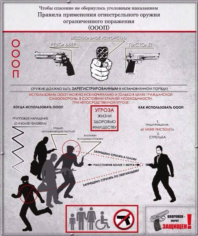 Использование и применение огнестрельного оружия закон о полиции