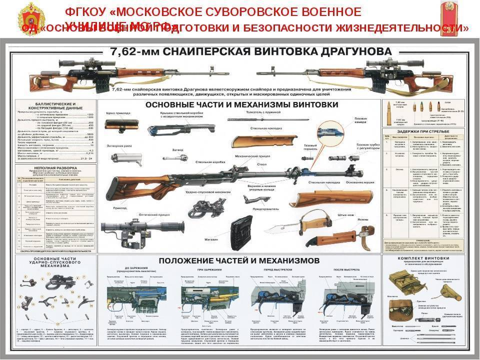 Снайперская винтовка драгунова - dragunov sniper rifle - qwe.wiki