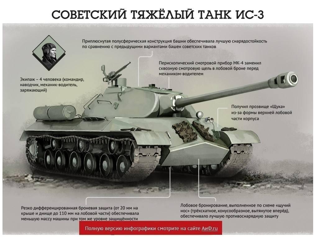 Танк ис-3  советский тяжелый танк.