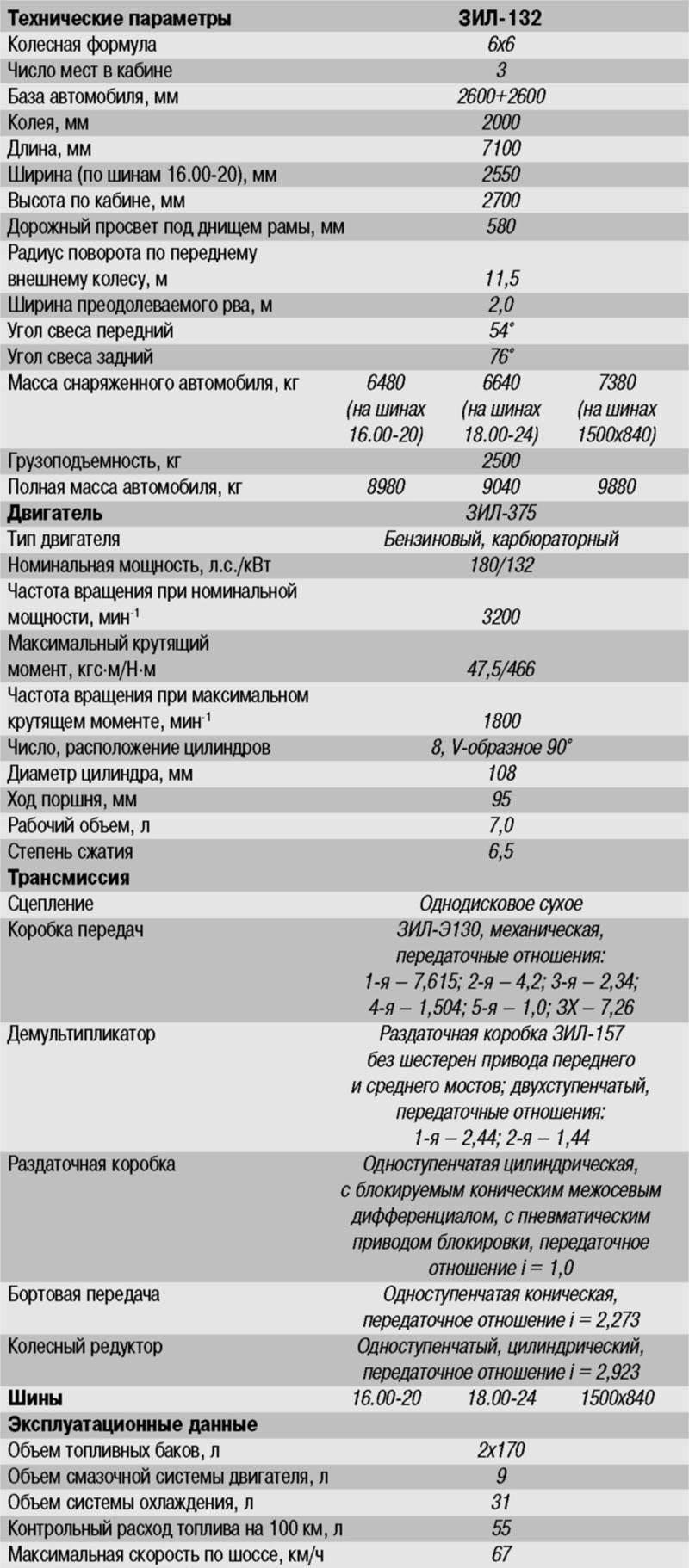 Зил-157: технические характеристики