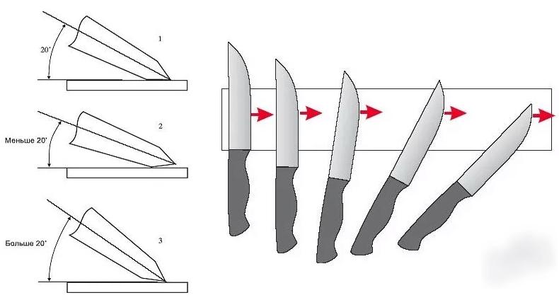 Таблица углов заточки ножей в зависимости от их назначения
