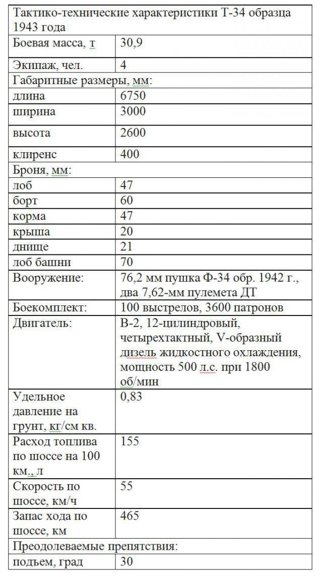 Т-90 «владимир»: что не так с основным танком российской армии | русская семерка