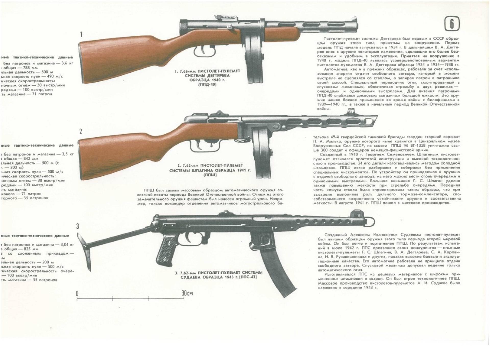 Военная история, оружие, старые и военные карты. пулемет системы дегтярева – эталон, победивший время полномасштабные размеры пулемета дп 27