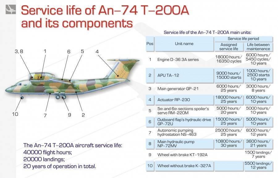 Ан-74 - характеристики