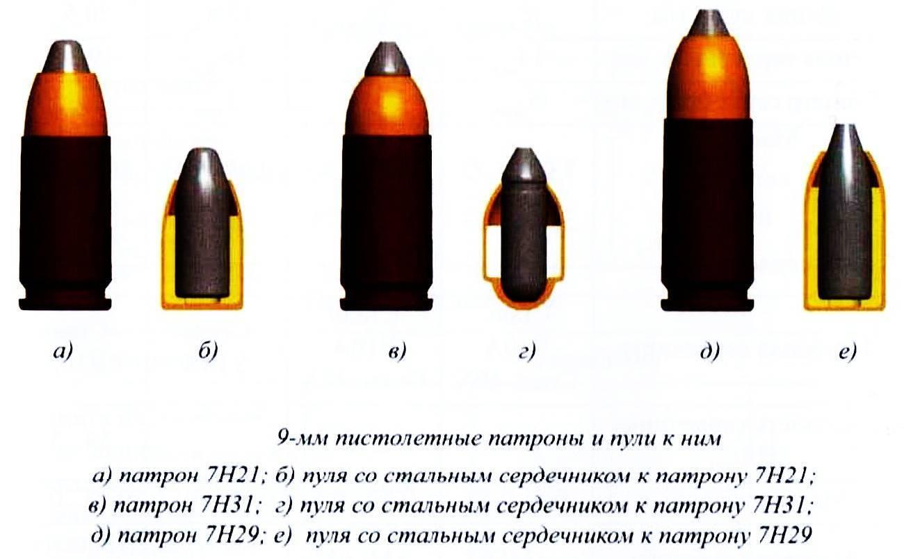 9x21 | энциклопедия вооружения