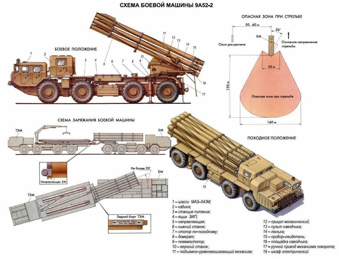 Военная машина смерч. рсзо «смерч»: история создания и характеристики