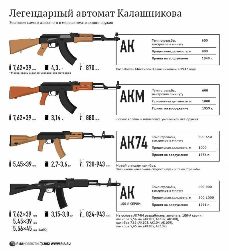 Век калашникова: почему весь мир знает фамилию русского оружейника | статьи | известия