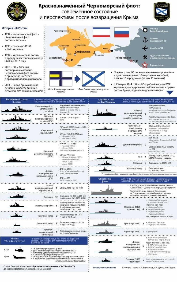 Вспомогательные корабли и суда вмф россии — википедия. что такое вспомогательные корабли и суда вмф россии