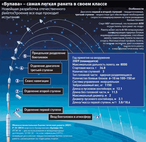 Ракета «Булава» – тернистый путь стратегического оружия