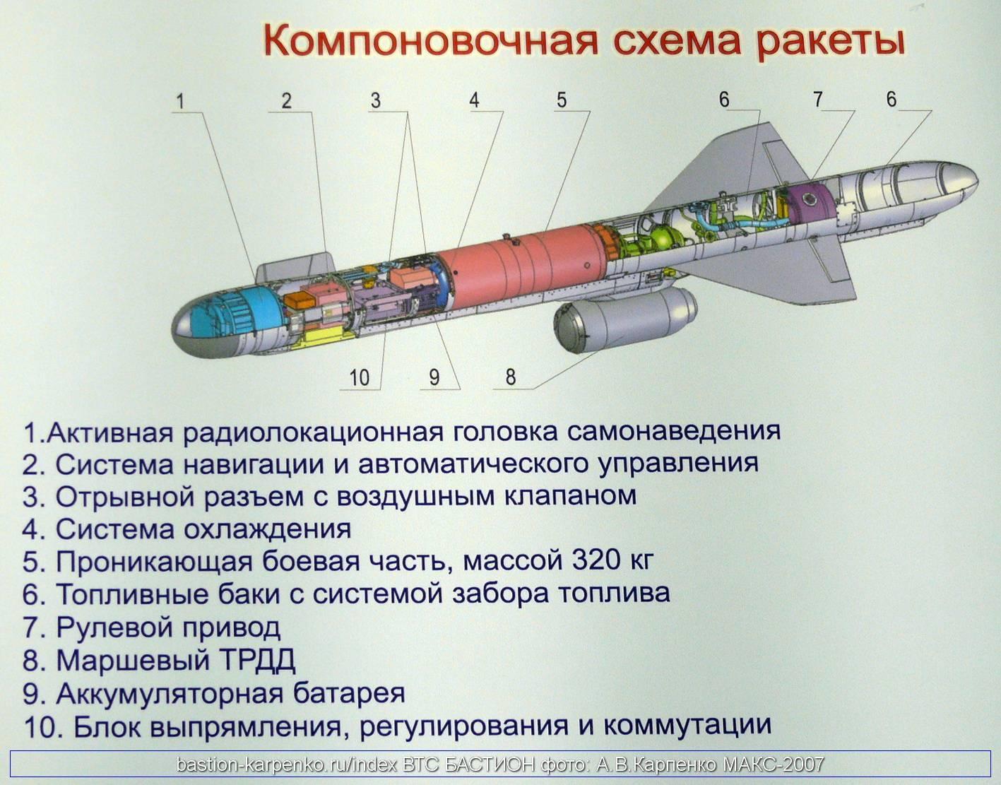 Крылатый «буревестник»: что известно о таинственном русском оружии | статьи | известия