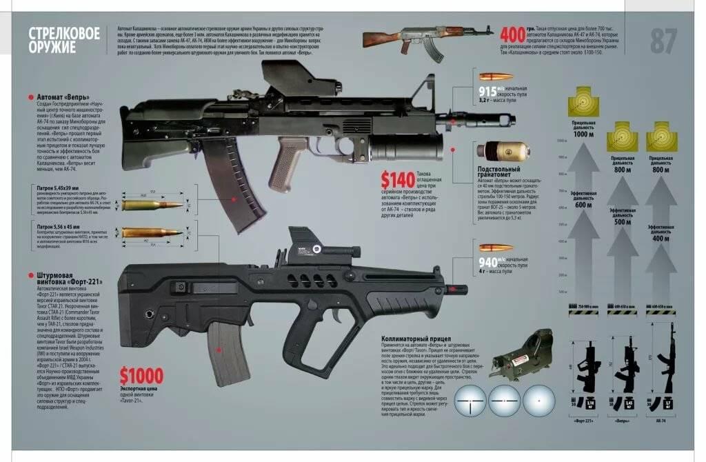 Pof-usa винтовка — характеристики, фото, ттх