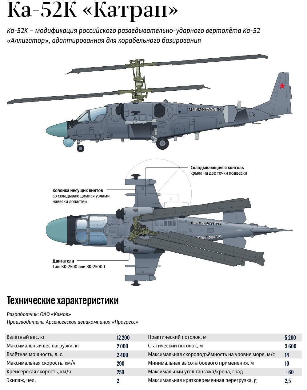 Боевой вертолет Ка-52 «Аллигатор»