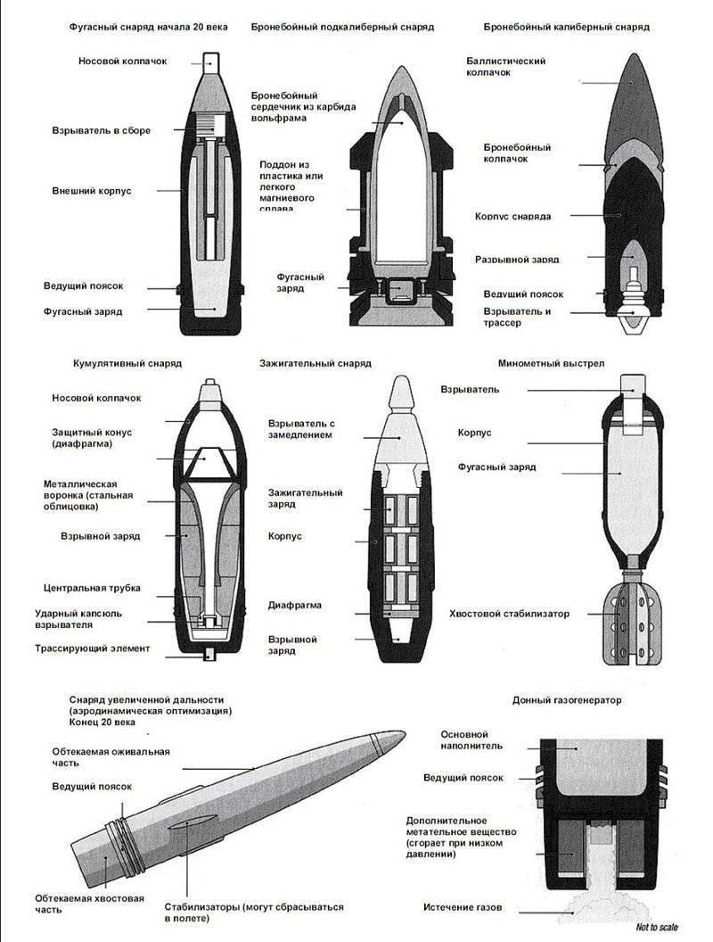 Виды пушечных снарядов