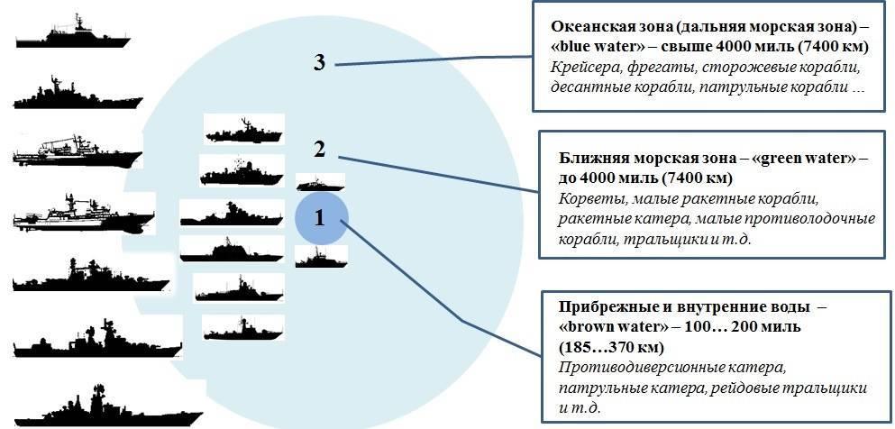 Российский императорский флот — история создания и становления флота россии