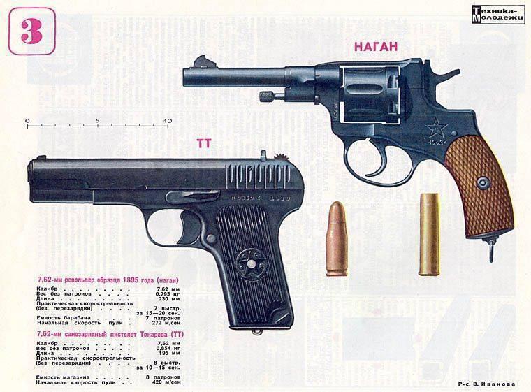 Легендарный револьвер системы «наган» – оружие на века