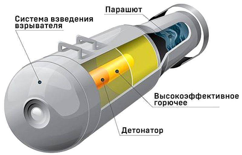 История создания вакуумной бомбы. вакуумная бомба: правда и вымысел