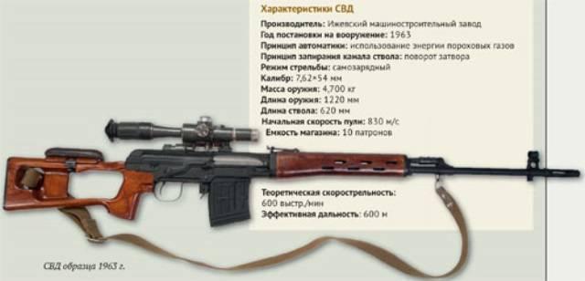 Снайперская винтовка драгунова (свд) | армии и солдаты. военная энциклопедия