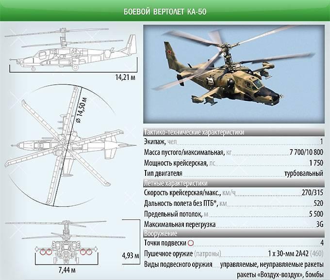 Авиация:вертолеты:ка-50 [свободная энциклопедия мирового вооружения]