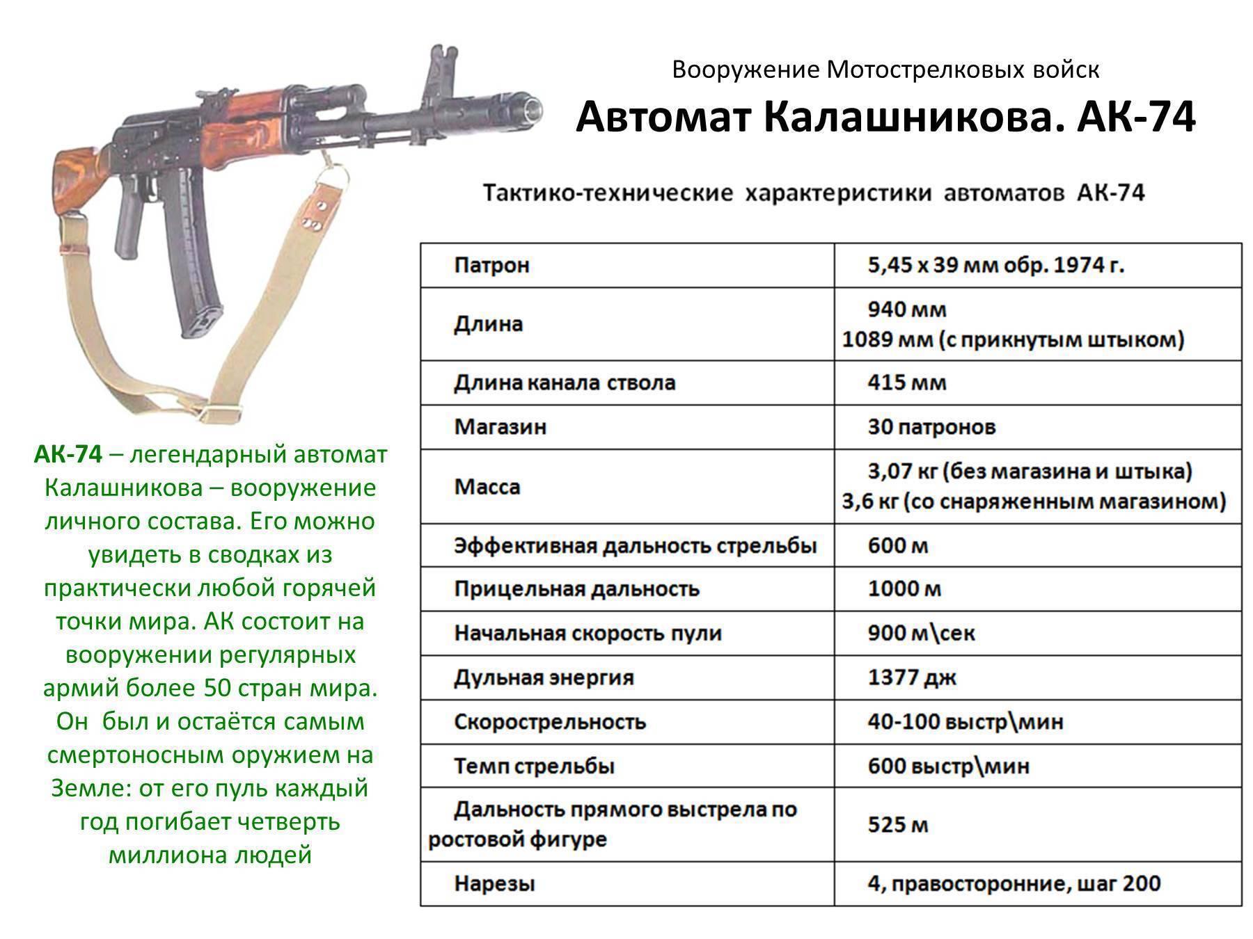 Видео: автомат калашникова акс-74у