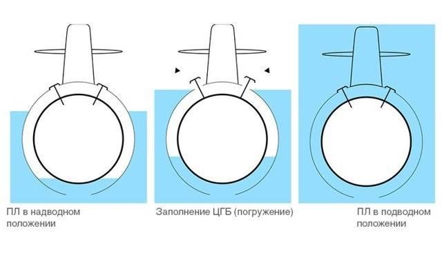 Принципы и устройство подводной лодки — википедия. что такое принципы и устройство подводной лодки