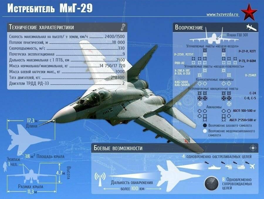 Каким потенциалом обладает новейший российский истребитель миг-35