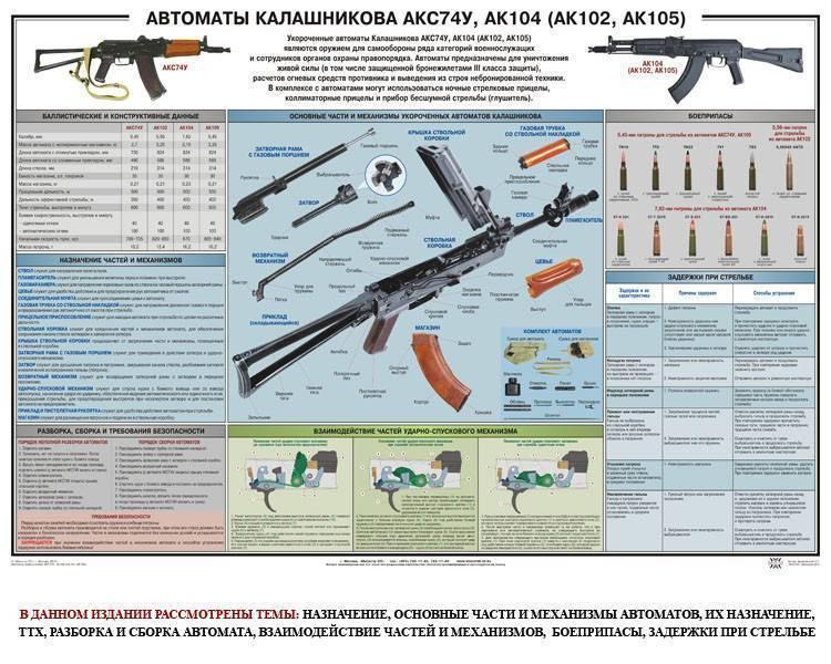 Ак-74 ттх. фото. видео. размеры. скорость пули. прицельная дальность. вес