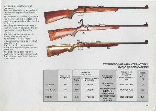 МЦ-20-01: особенности и характеристики одноствольного многозарядного ружья