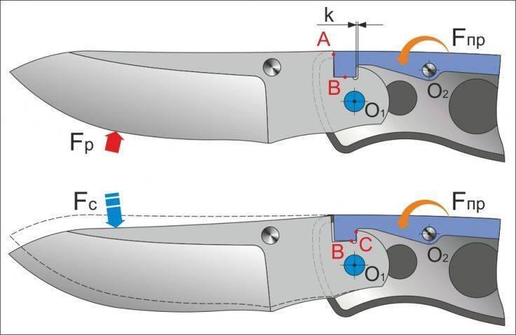 Ножи - всё о ножах: складной нож своими руками