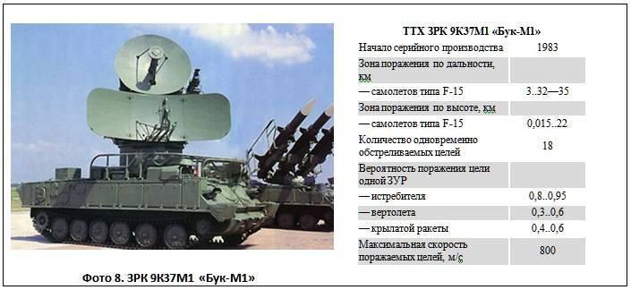Зрк бук-м1-2. фото. видео. ттх. состав