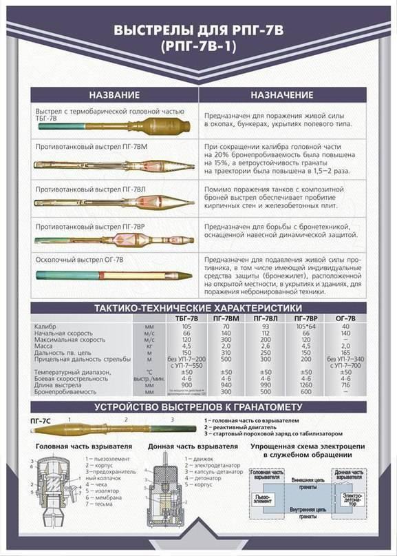 Ручной противотанковый гранатомет РПГ-7: ТТХ и боевое применение