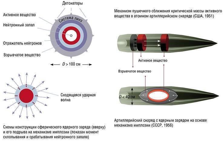 Особенности поражающего действия нейтронных боеприпасов
