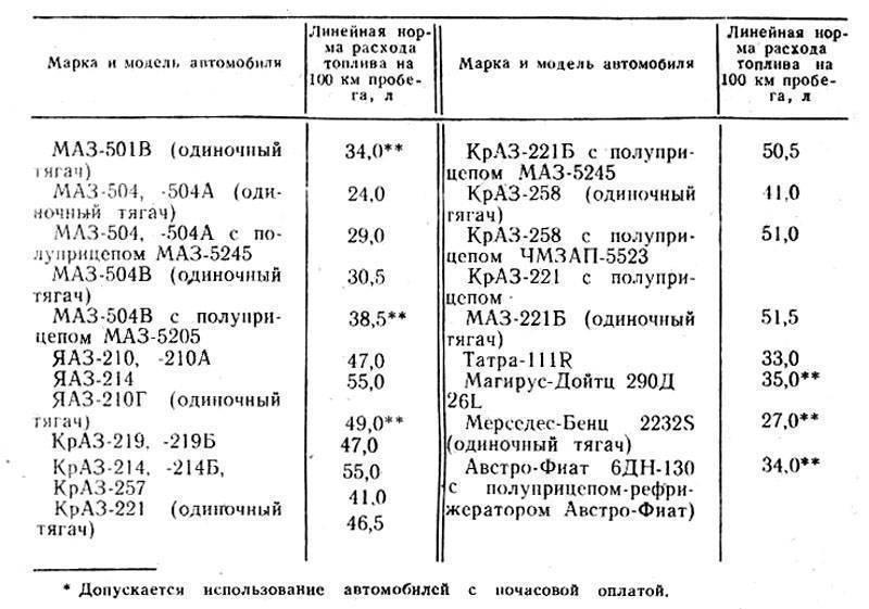 Грузовик маз-5337