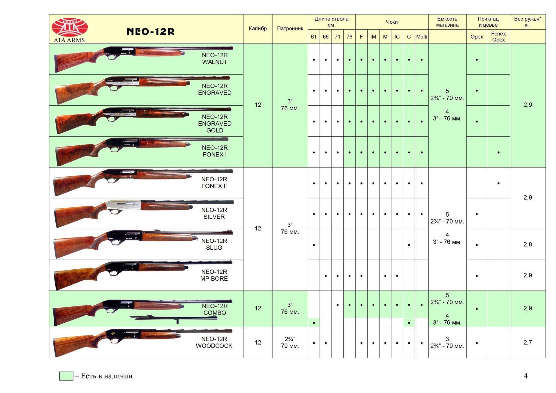 Охотничье оружие может быть гладкоствольным инарезным