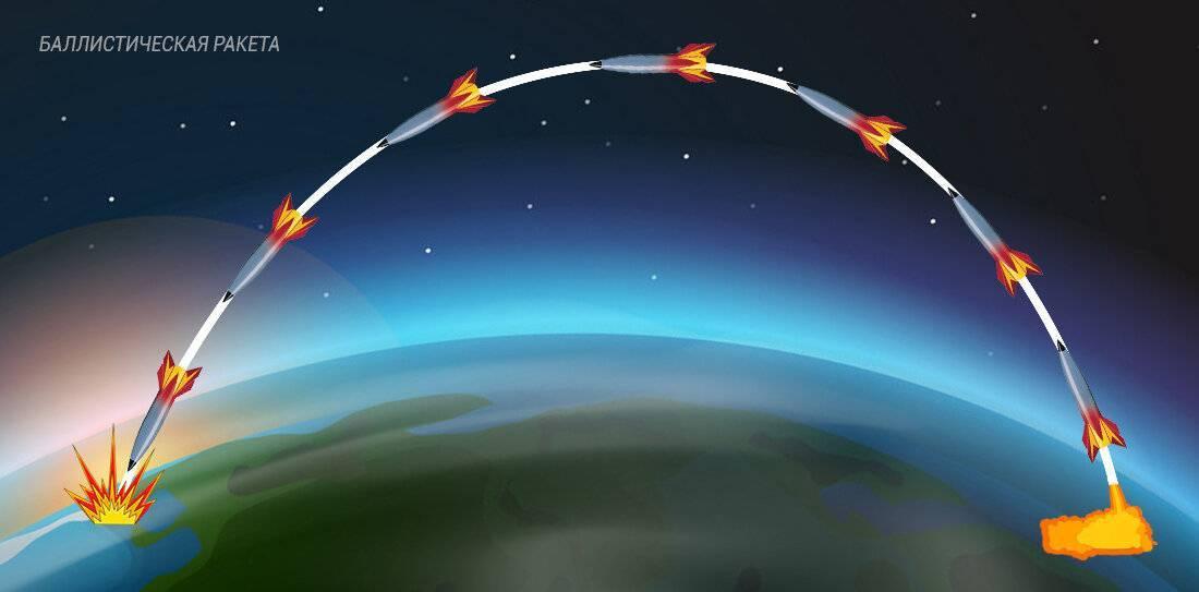 Что такое баллистическая траектория ракеты, пули?