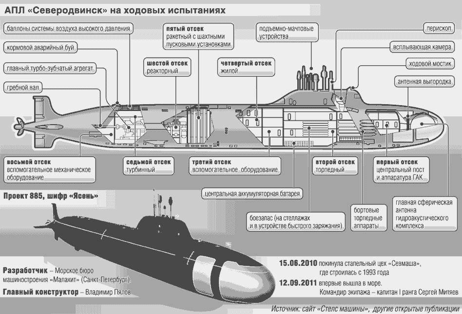 Ядерный ракетоносец проекта 885 «ясень». виды подводных лодок на вооружении рф. справка ттх. / vlasti.net