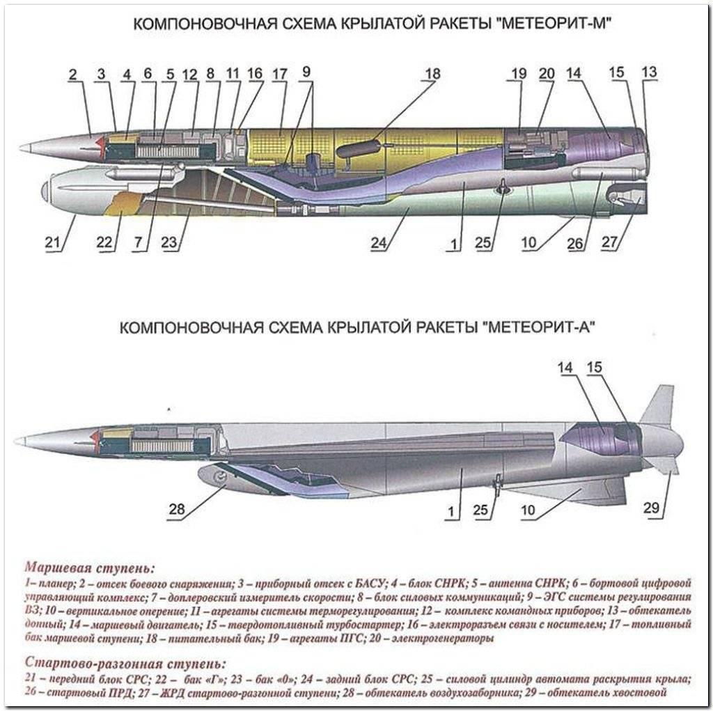 Калибр (крылатые ракеты) википедия