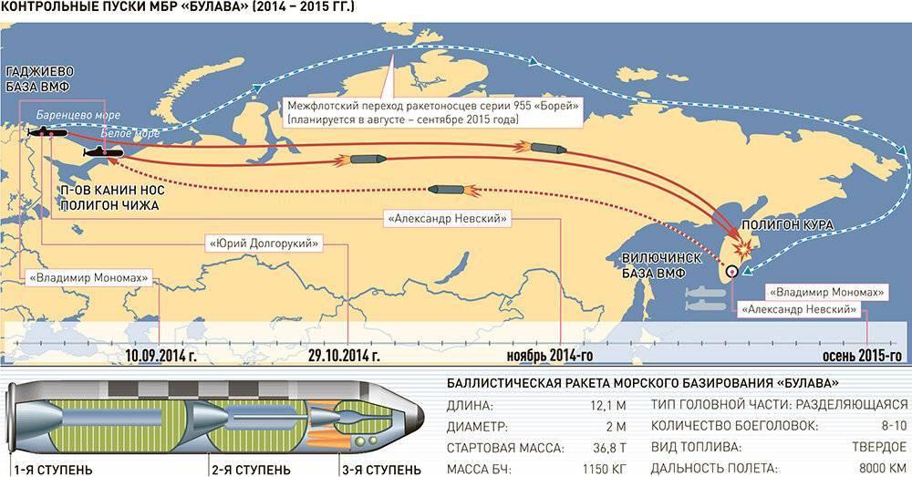 """Ракетный комплекс """"булава"""" официально принят на вооружение."""