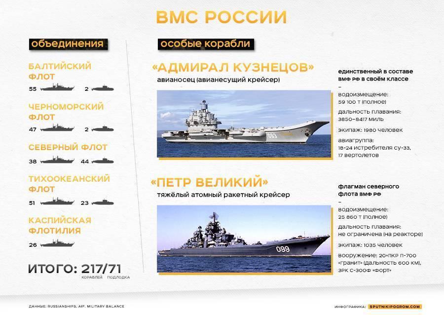 Тип боевых кораблей