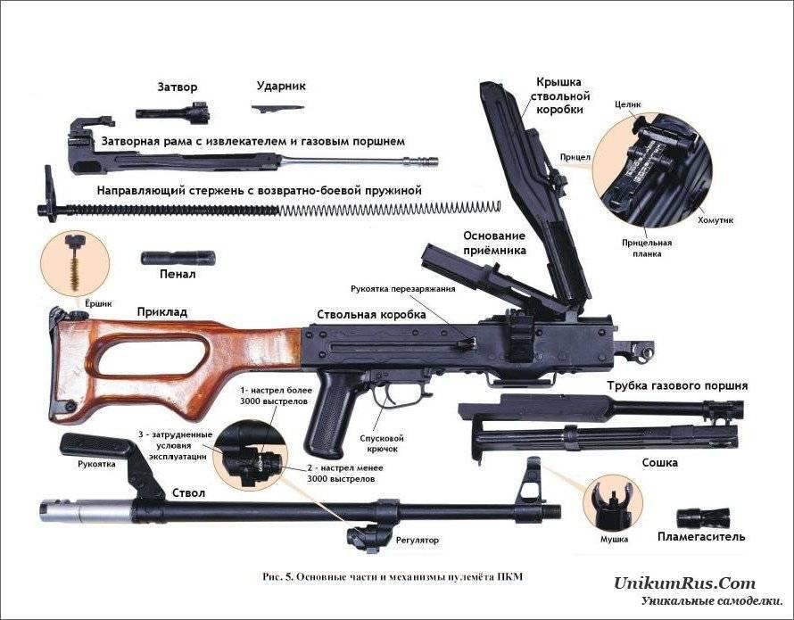 Пулемёт калашникова