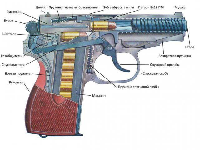 9x18 пмм   энциклопедия вооружения