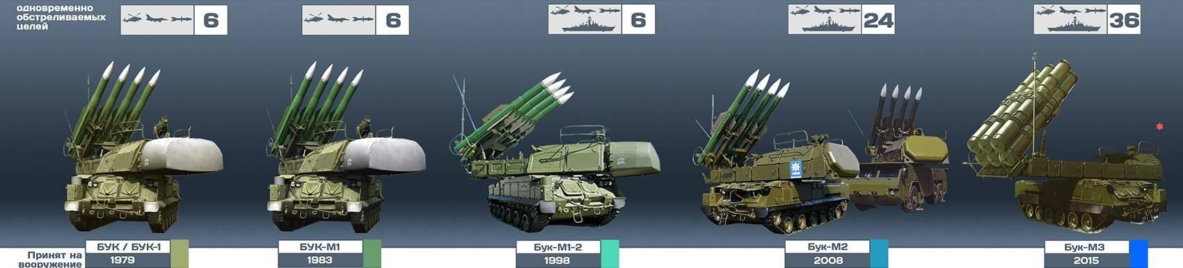 """Многофункциональный высокомобильный зенитный ракетный комплекс средней дальности 9к317 """"бук-м2"""""""