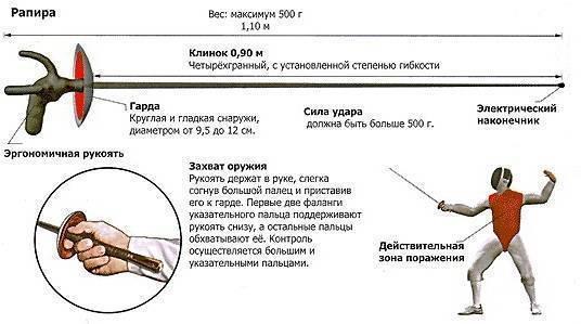Фехтование – спорт c холодным оружием: подробный обзор