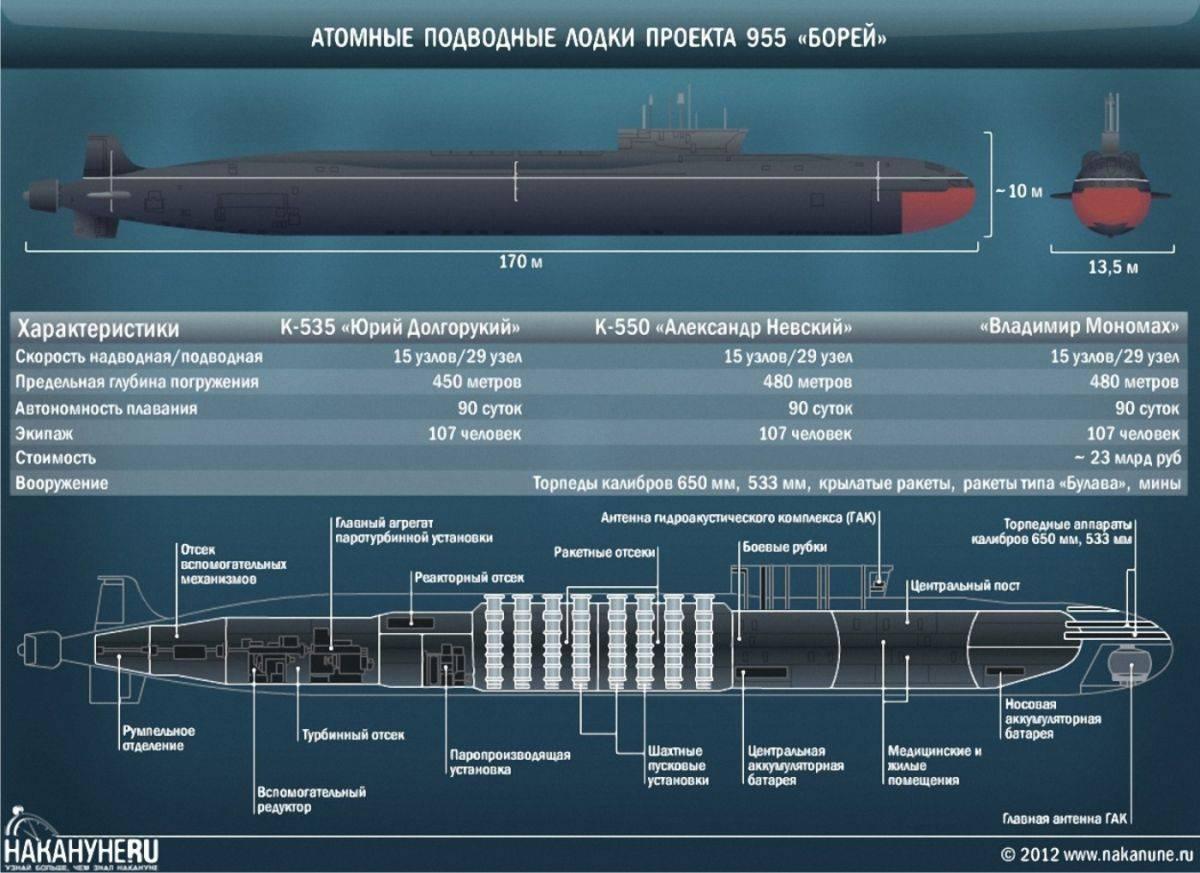 """Атомная подводная лодка """"юрий долгорукий"""" - впк.name"""
